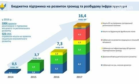 Зубко: За три года поддержка регионов из госбюджета увеличилась в 33 раза (ИНФОГРАФИКА), фото-1