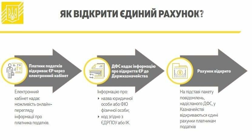 Кабмин одобрил введение единого счета для уплаты налогов и сборов (ИНФОГРАФИКА), фото-1