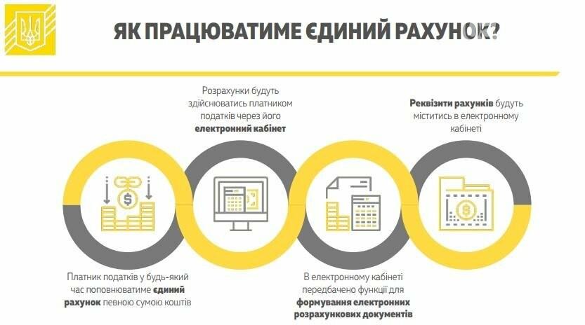 Кабмин одобрил введение единого счета для уплаты налогов и сборов (ИНФОГРАФИКА), фото-2