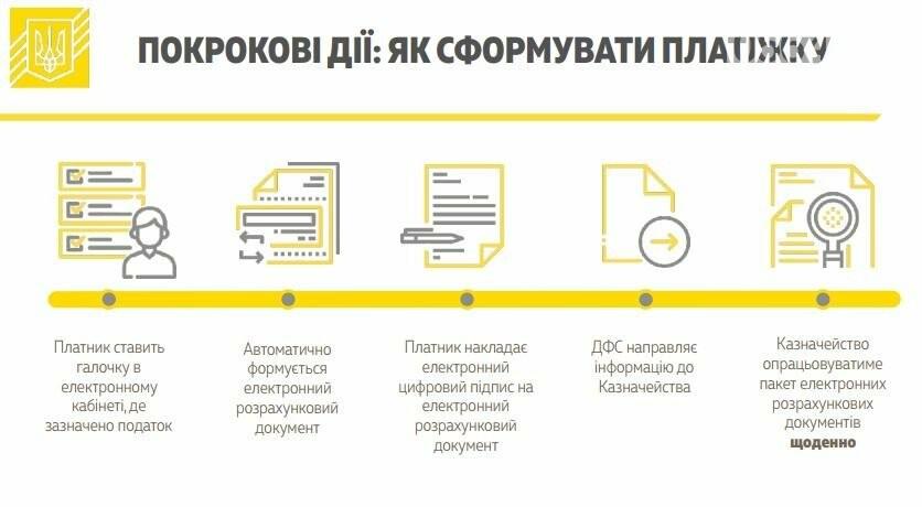 Кабмин одобрил введение единого счета для уплаты налогов и сборов (ИНФОГРАФИКА), фото-3