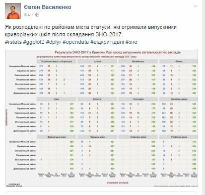 Криворожский аналитик показал результаты ВНО в Кривом Роге и на Днепропетровщине , фото-1