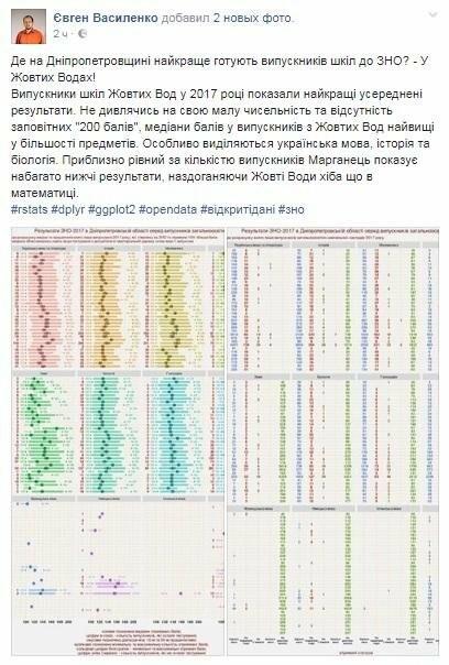 Криворожский аналитик показал результаты ВНО в Кривом Роге и на Днепропетровщине , фото-2