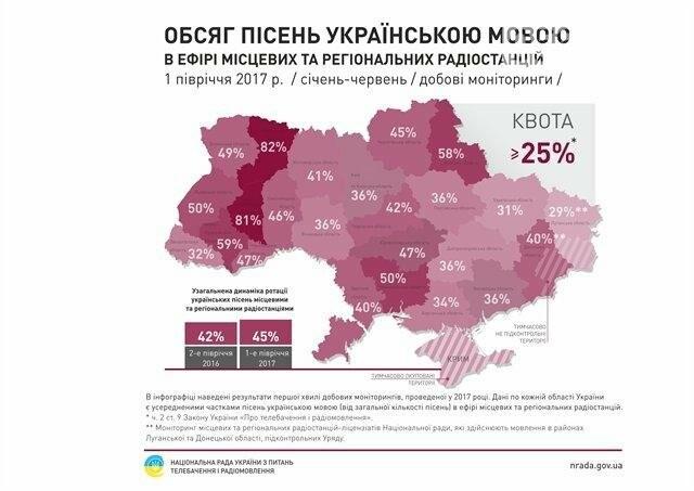 На Днепропетровщине 80% радиопрограмм ведется на украинском языке, фото-1