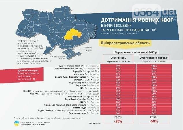 На Днепропетровщине 80% радиопрограмм ведется на украинском языке, фото-2