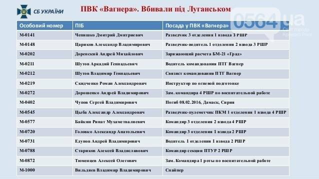 "СБУ: ИЛ-76 сбили боевики ""Вагнера"" (ФОТО), фото-8"