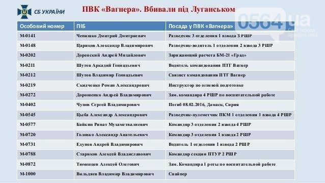 "СБУ: ИЛ-76 сбили боевики ""Вагнера"" (ФОТО), фото-11"