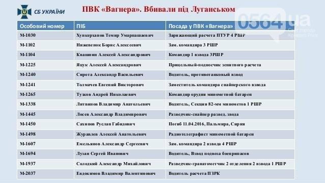 "СБУ: ИЛ-76 сбили боевики ""Вагнера"" (ФОТО), фото-13"