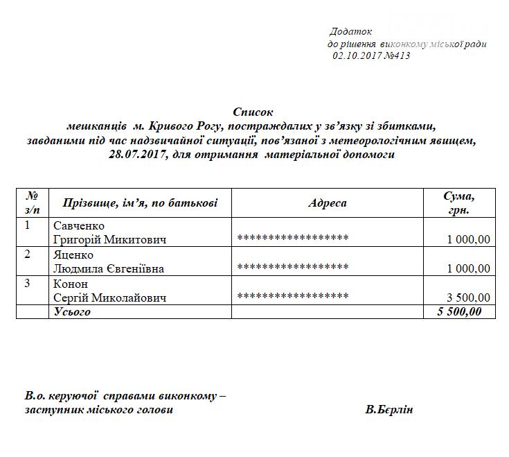 Троим криворожанам, пострадавшим от смерча, выделили материальную помощь - 5, 5 тысяч гривен , фото-1