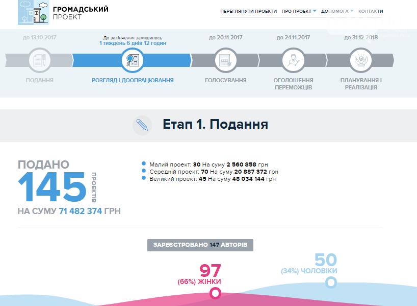 """""""Общественный бюджет"""": Криворожане подали 145 проектов почти на 72 миллиона , фото-1"""