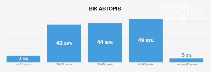 """""""Общественный бюджет"""": Криворожане подали 145 проектов почти на 72 миллиона , фото-2"""
