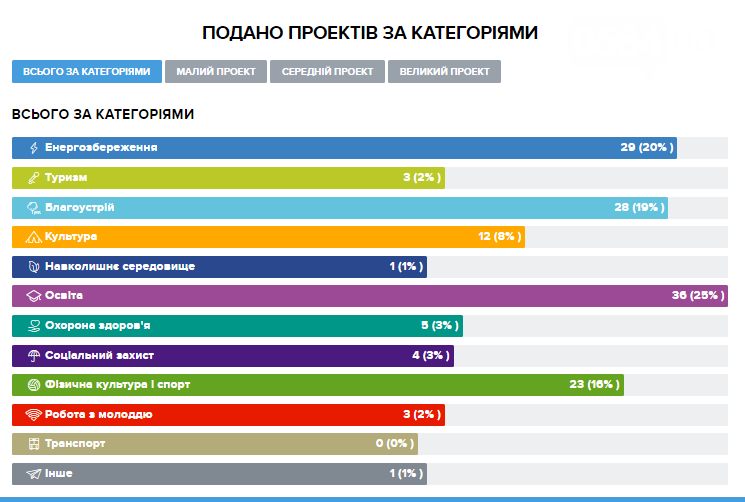 """""""Общественный бюджет"""": Криворожане подали 145 проектов почти на 72 миллиона , фото-3"""