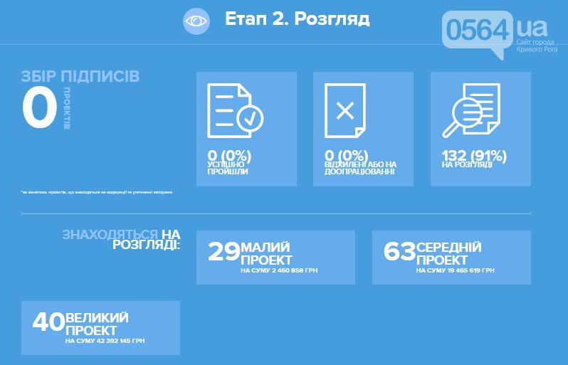 """""""Общественный бюджет"""": Криворожане подали 145 проектов почти на 72 миллиона , фото-4"""