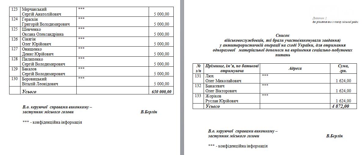 В Кривом Роге выделили 650 тысяч на лечение и решение социально-бытовых проблем бойцов АТО (СПИСОК), фото-5