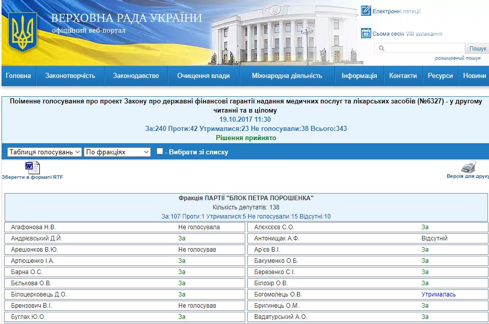 Криворожские народные депутаты не поддержали медреформу (СПИСОК), фото-1