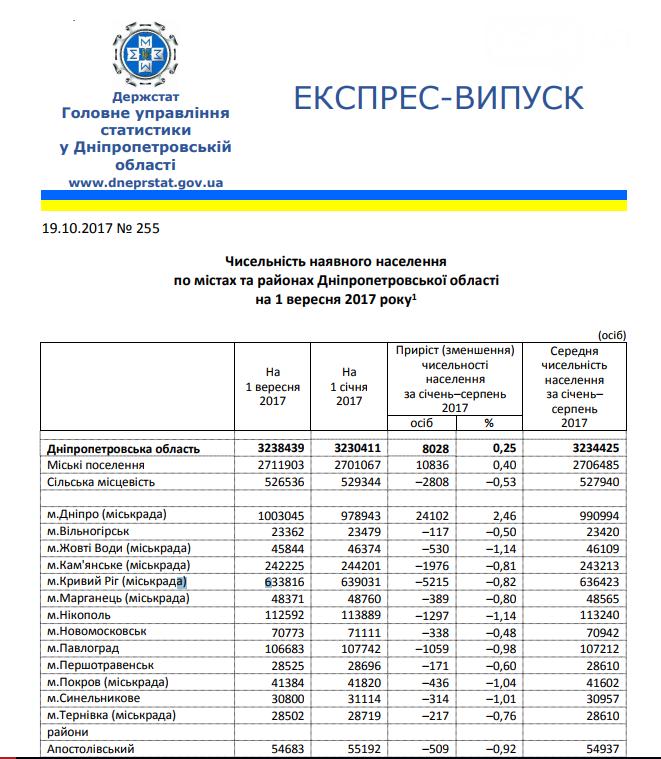 С начала 2017 года население Кривого Рога уменьшилось на несколько тысяч , фото-1