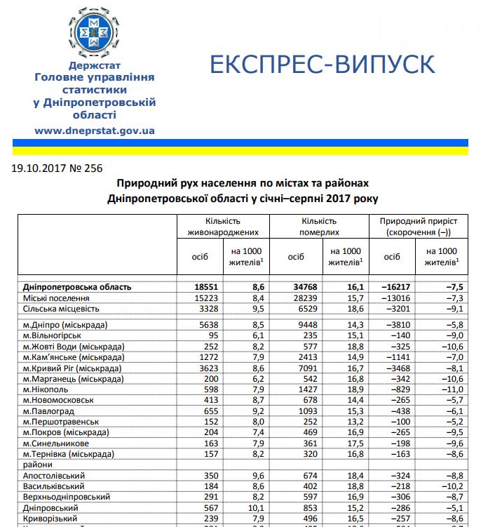 С начала 2017 года население Кривого Рога уменьшилось на несколько тысяч , фото-3