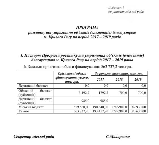 Криворожские чиновники заверили: Сделаем все возможное чтобы успеть освоить бюджетные средства (ФОТО), фото-1