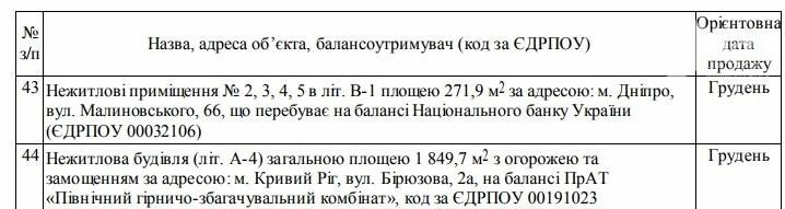 ФГИ утвердил перечень объектов для продажи, из них 5 - в Кривом Роге, фото-4