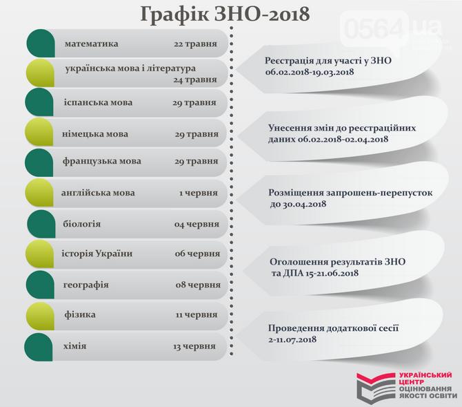 Сегодня стартует регистрация на ВНО - 2018 (ИНФОГРАФИКА), фото-1