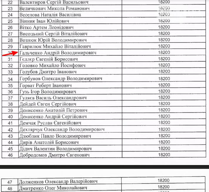 Криворожские нардепы в феврале получили из госбюджета меньше денег на аренду жилья в Киеве , фото-2