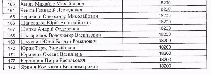 Криворожские нардепы в феврале получили из госбюджета меньше денег на аренду жилья в Киеве , фото-7