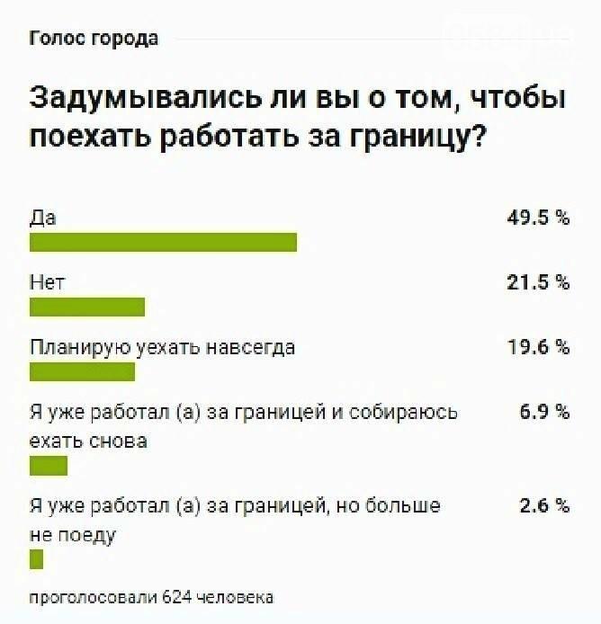 Голос города: Половина криворожан-участников опроса подумывают о работе за границей, фото-1