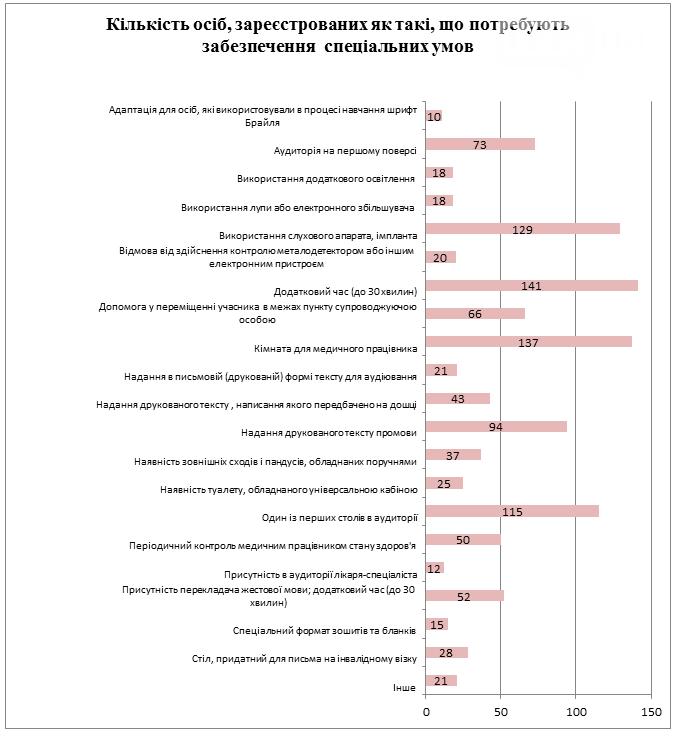 Регистрация на ВНО - 2018: Какие предметы самые популярные и что участникам ВНО делать дальше, фото-5