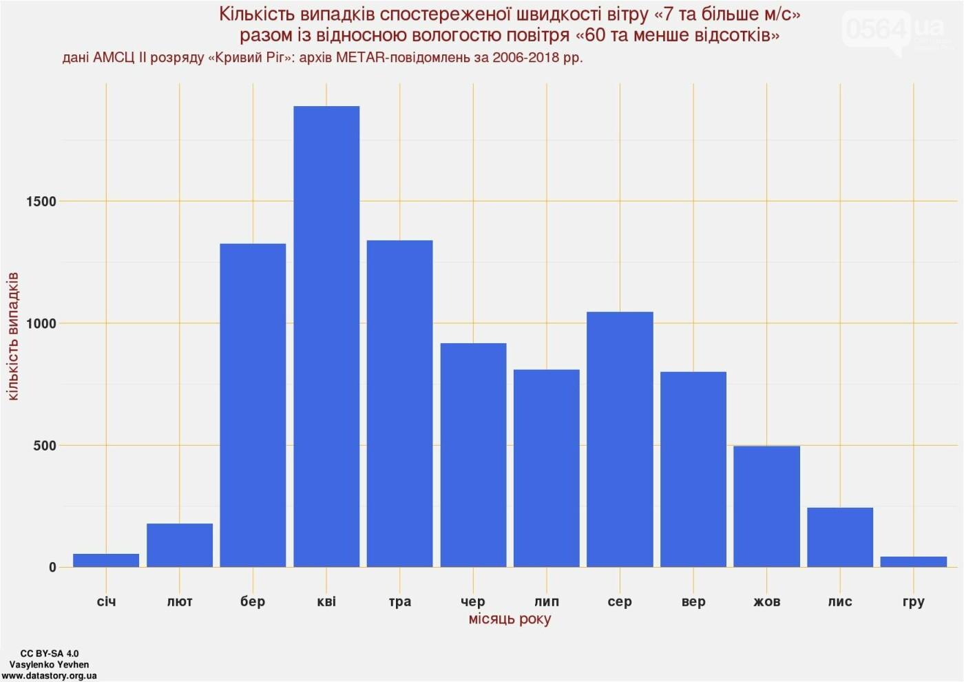 Экологи: Пылевые шлейфы от объектов криворожских ГОКов простираются до 20-25 км (ФОТО), фото-4