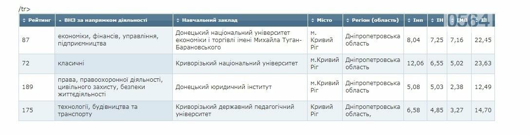 """Четыре криворожских ВУЗа попали в """"ТОП-200 Украина 2018"""", фото-2"""