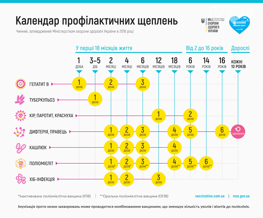 В Украине утвержден новый Календарь прививок, - ИНФОГРАФИКА, фото-1