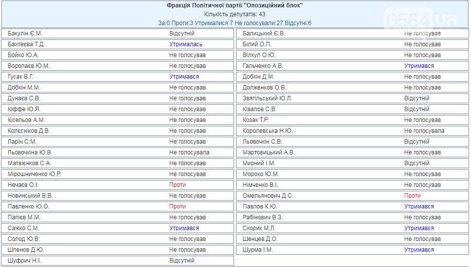 """Как голосовали криворожские нардепы за включение в повестку дня законопроекта о """"блокировке сайтов"""", фото-1"""