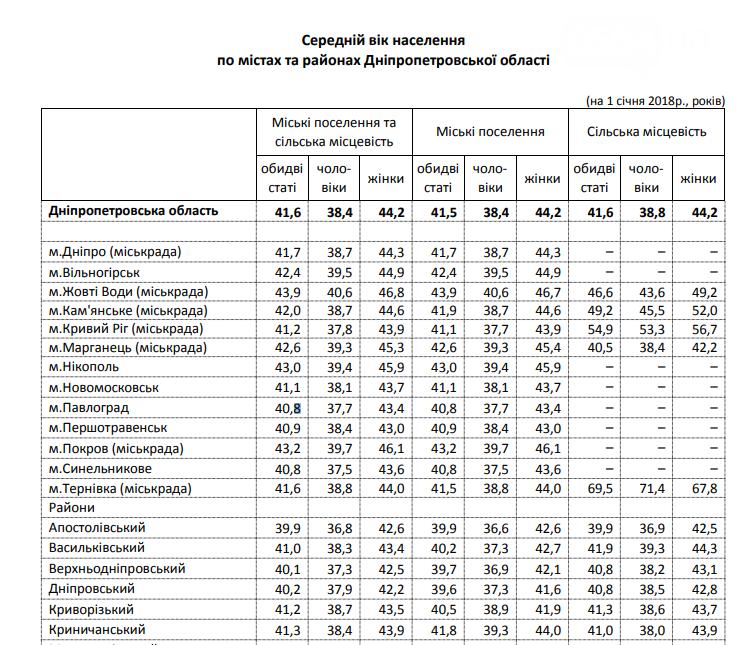 """Криворожанкам катастрофически не хватает мужчин: в Кривбассе представителей """"сильного пола"""" на 63 тысячи меньше, чем """"слабого"""", фото-2"""