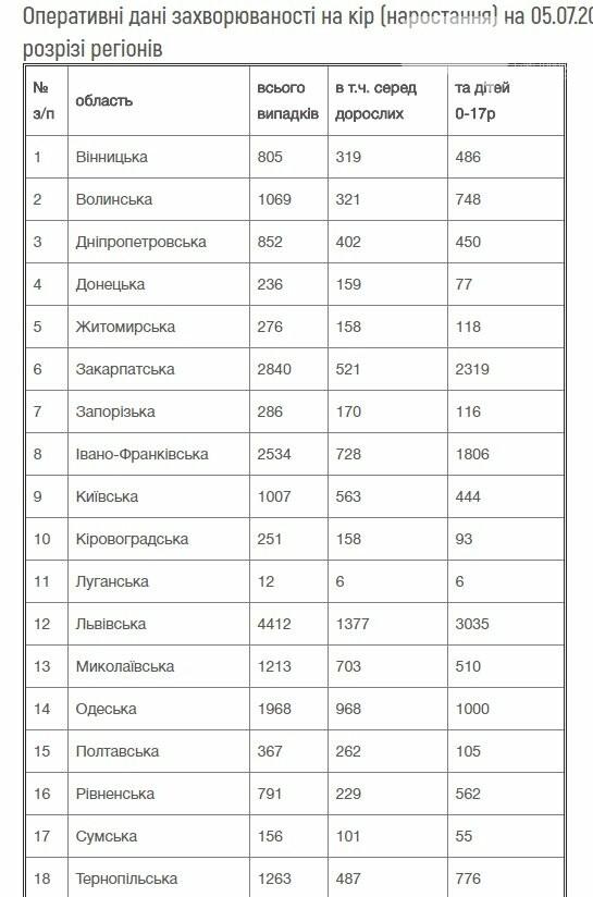 Минздрав: За 27-ю неделю корью заболели 1021 человек. Защитить от болезни может только вакцинация, фото-1