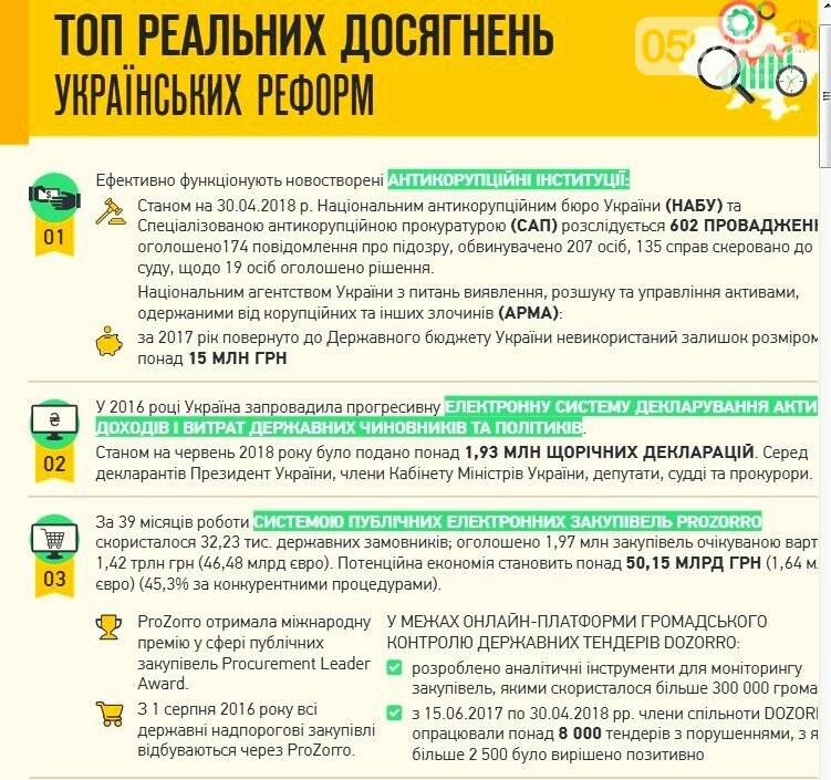 """""""Мы каждый день слышим о зраде, но прогресс есть"""", - эксперты назвали ключевые успехи украинских реформ, - ИНФОГРАФИКА, фото-1"""