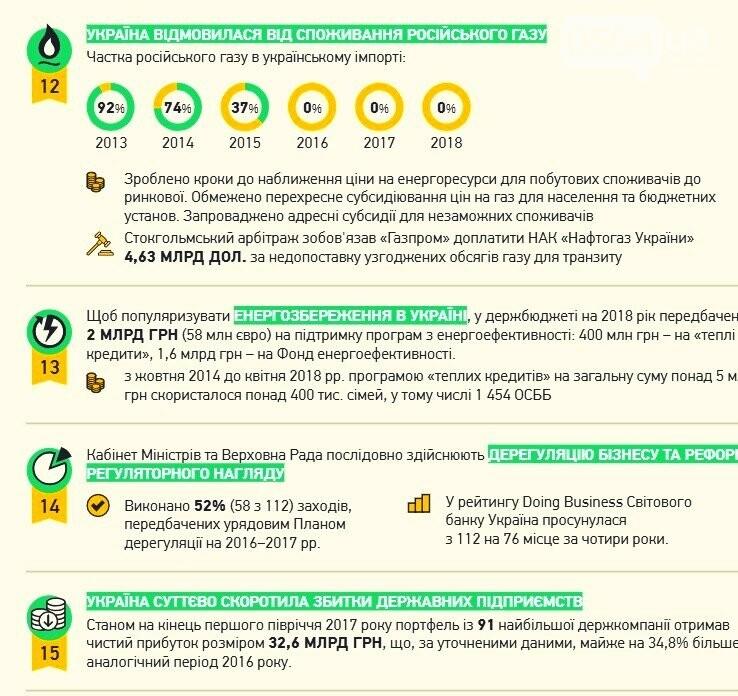"""""""Мы каждый день слышим о зраде, но прогресс есть"""", - эксперты назвали ключевые успехи украинских реформ, - ИНФОГРАФИКА, фото-4"""