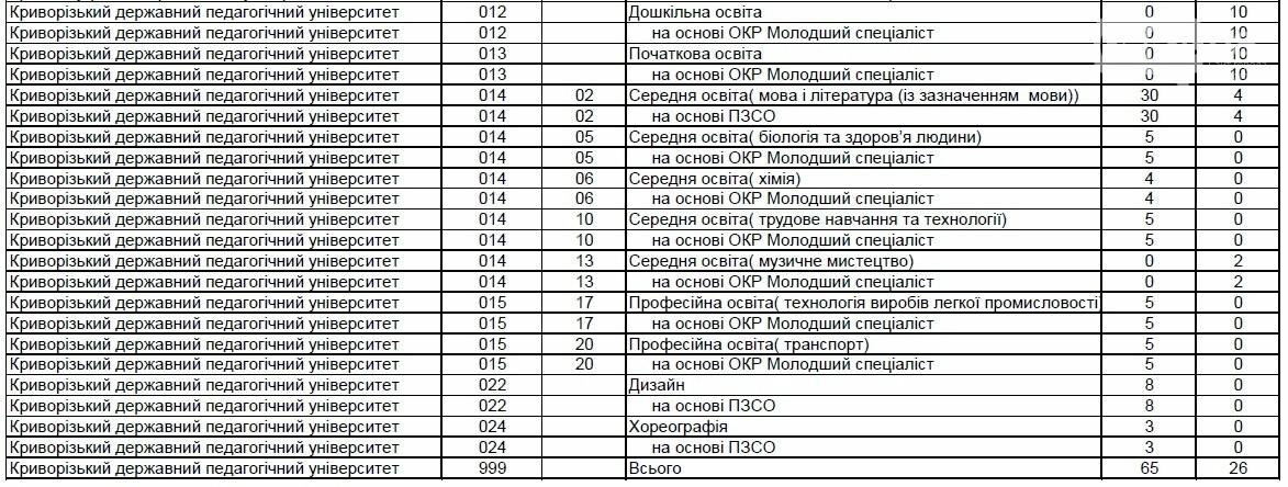 МОН опубликовало распределение госзаказа для ВУЗов, - ИНФОГРАФИКА, фото-3
