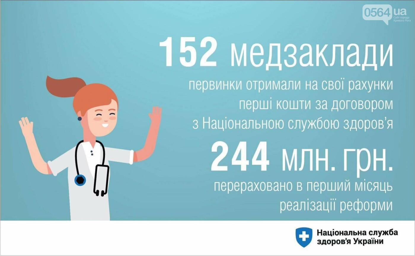 """Сколько денег """"пришло за пациентами"""" в криворожские """"первички"""", - ИНФОГРАФИКА, фото-2"""