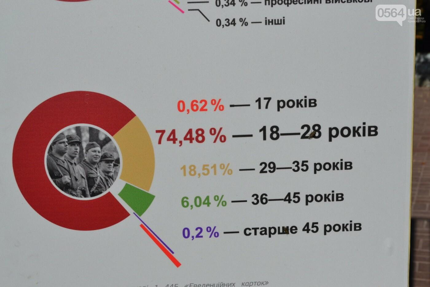 "На фестивале ""Історія.ua"" презентовали игру, которая вскоре может появиться в криворожских школах, - ФОТО, ВИДЕО, фото-14"