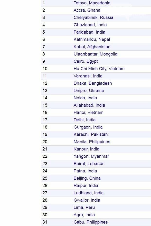 Днепр попал в топ-13 самых грязных городов планеты. В списке - 4 украинских города, фото-1