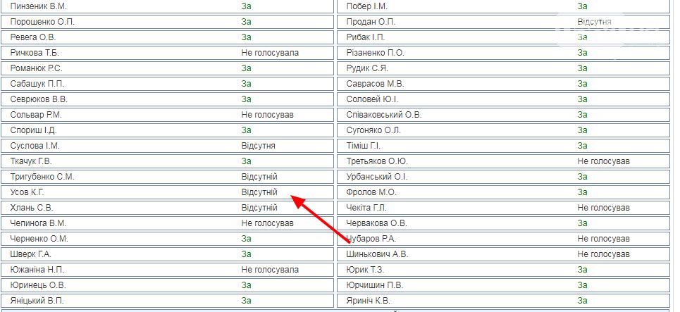 Большинство криворожских нардепов поддержали проведение выборов Президента 31 марта , фото-1