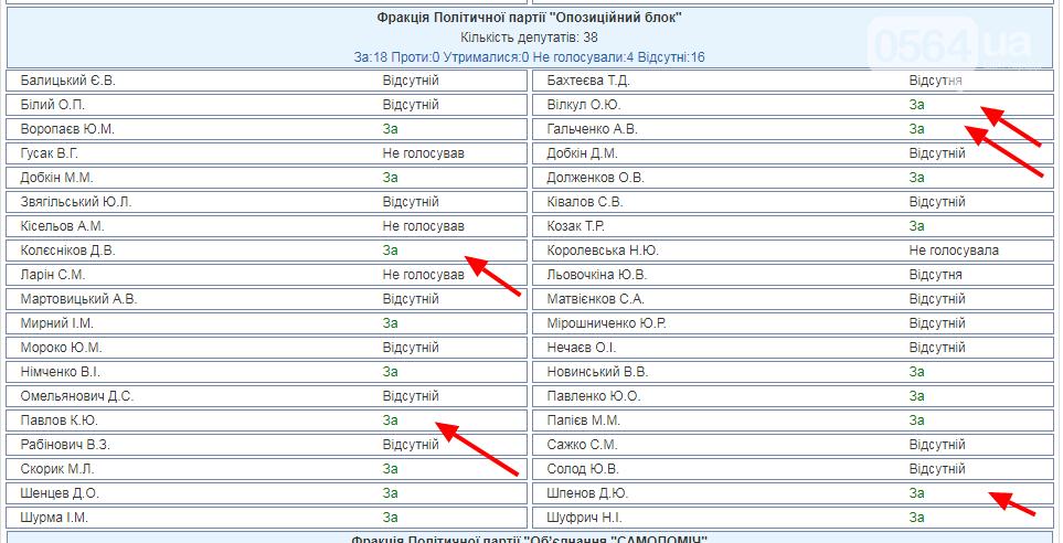 Большинство криворожских нардепов поддержали проведение выборов Президента 31 марта , фото-2