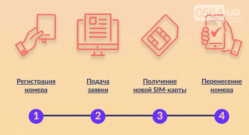 5 нововведений в жизни криворожан с 1 мая и одно со 2-го, - ФОТО, фото-9