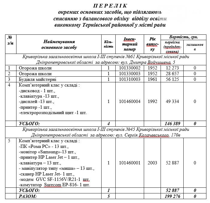 Криворожский исполком разрешил списать с баланса школ ограждения и компьютеры, - СПИСОК , фото-2