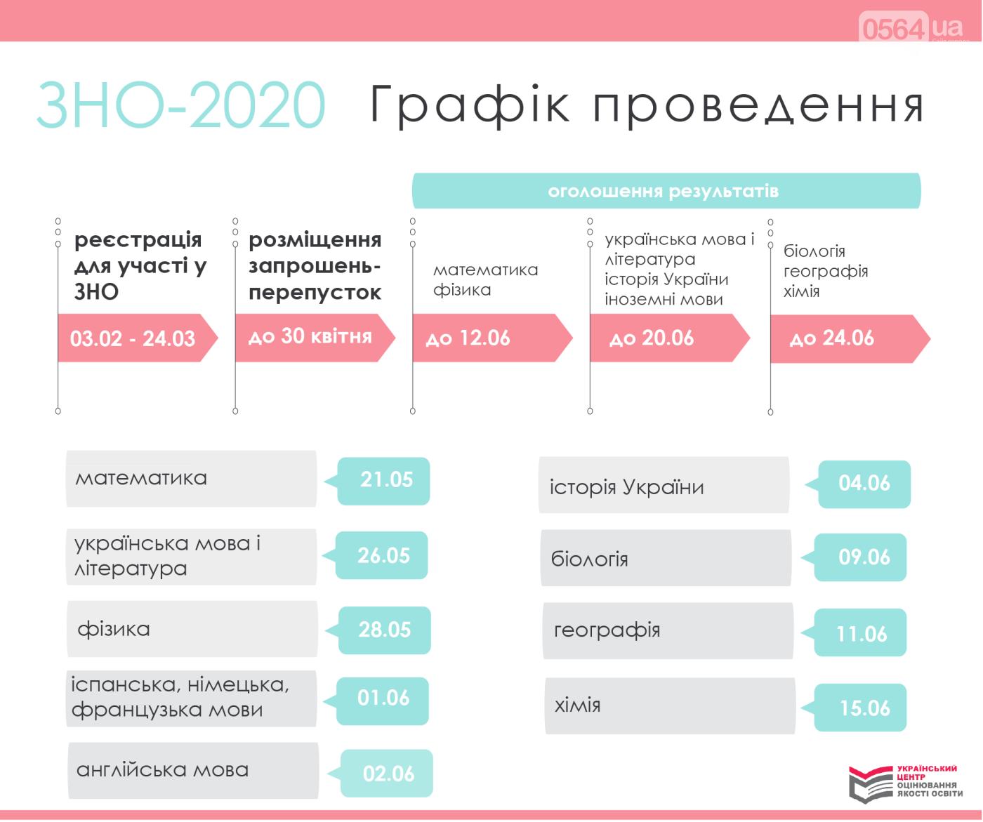 Центр оценивания качества образования обнародовал график проведения ВНО в 2020 году, фото-1