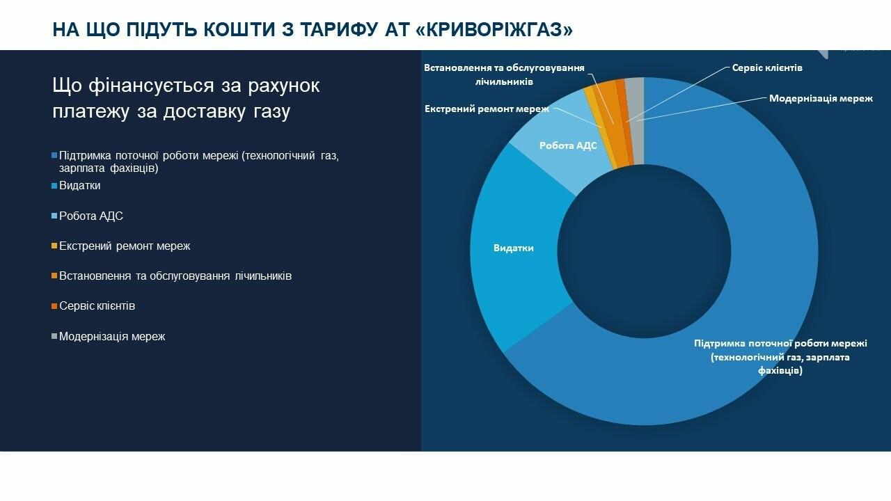 На что пойдут средства с нового тарифа АО «Криворожгаз», фото-1