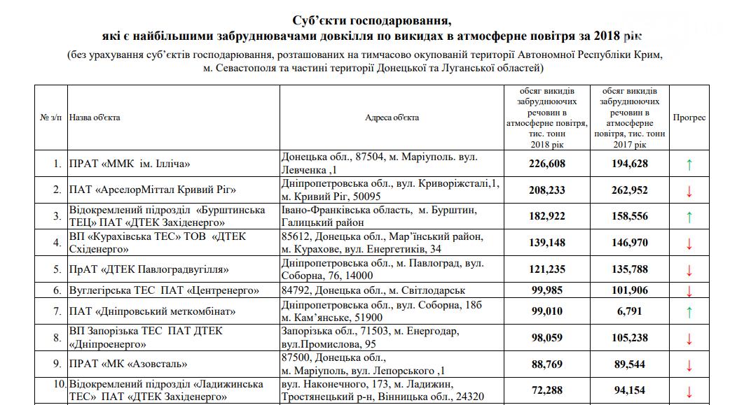Из 20 крупнейших предприятий-загрязнителей Украины, два расположены в Кривом Роге, - СПИСОК , фото-1