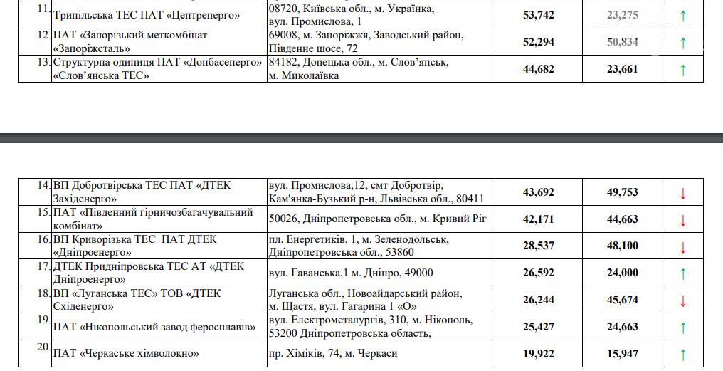 Из 20 крупнейших предприятий-загрязнителей Украины, два расположены в Кривом Роге, - СПИСОК , фото-2
