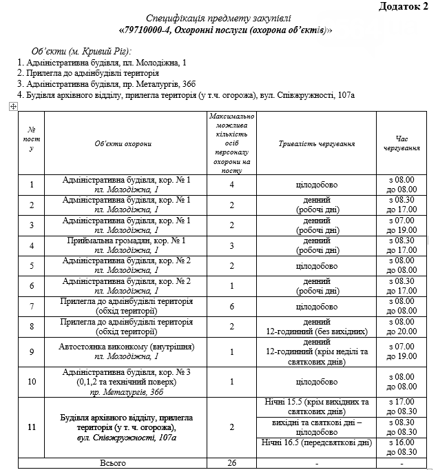 Стало известно, кто будет охранять объекты криворожского горисполкома за 11,6 миллионов, фото-1