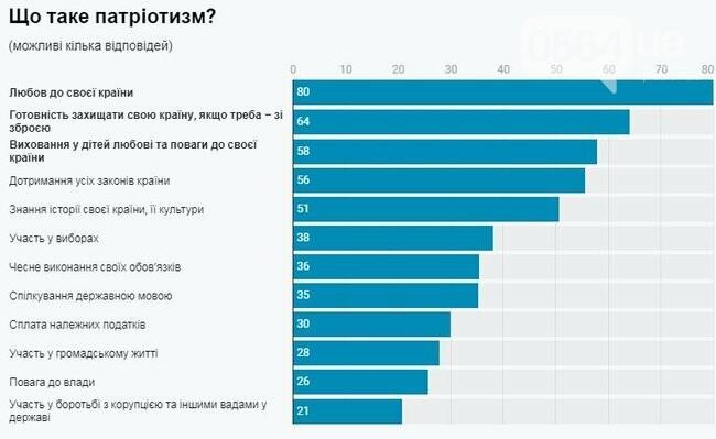 Любовь к своей стране и готовность ее защищать: украинцы назвали основные составляющие патриотизма, фото-1