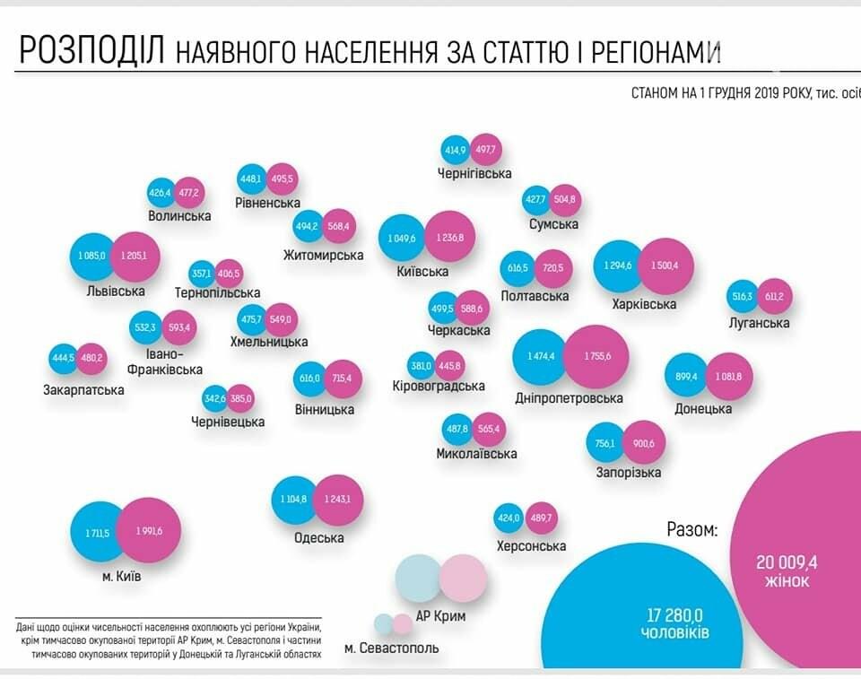 Нас 37 миллионнов: Кабмин опубликовал результаты оценки численности населения Украины, - ИНФОГРАФИКА, фото-3